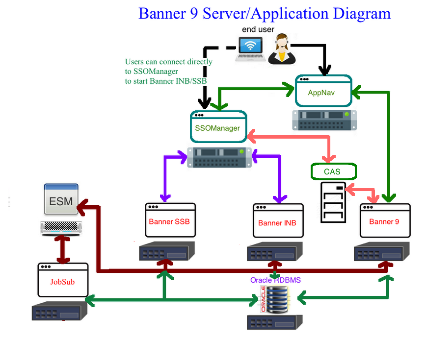 Banner 9 Server Diagrams